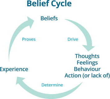 Beliefs > Thoughts Feelings Behaviours Actions > Experience > (and back to Beliefs)